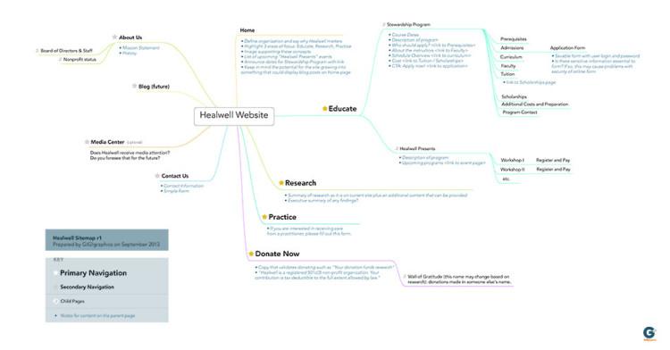 Healwell Sitemap